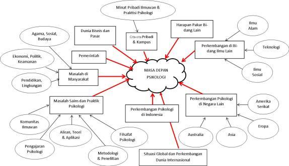 Peta Masa Depan Psikologi